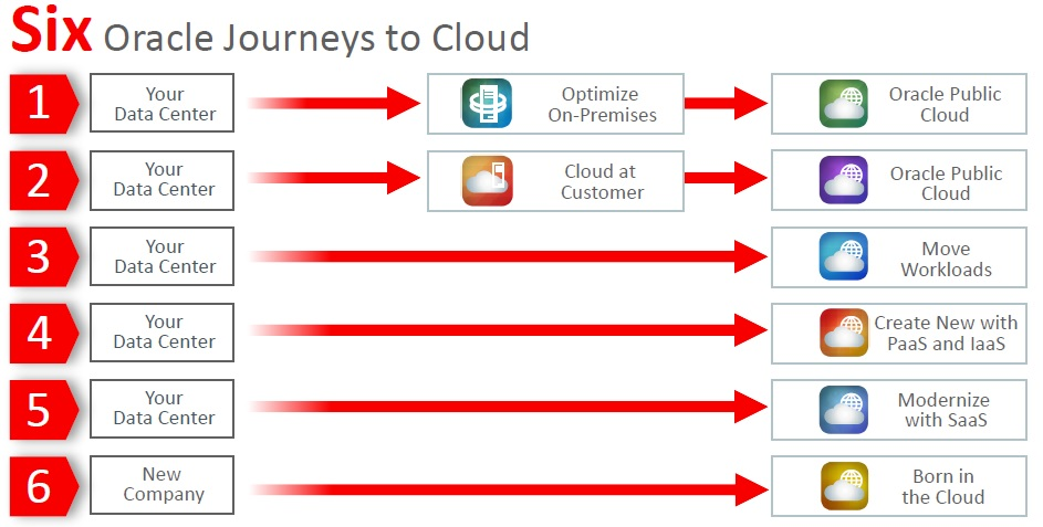 oracle_percorsi_cloud