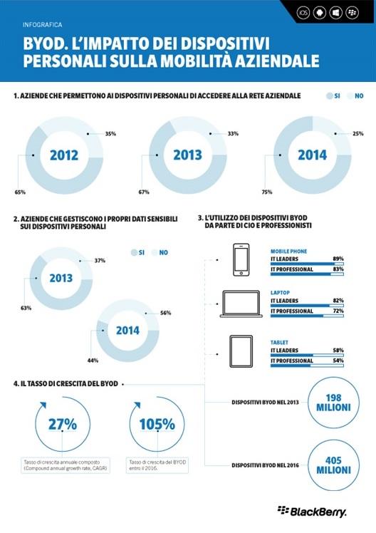 BlackBerry_infografica