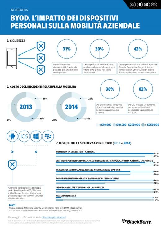 BlackBerry_infografica2