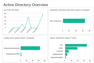 na_for_active_directory_ Active Directory_auditing.v002