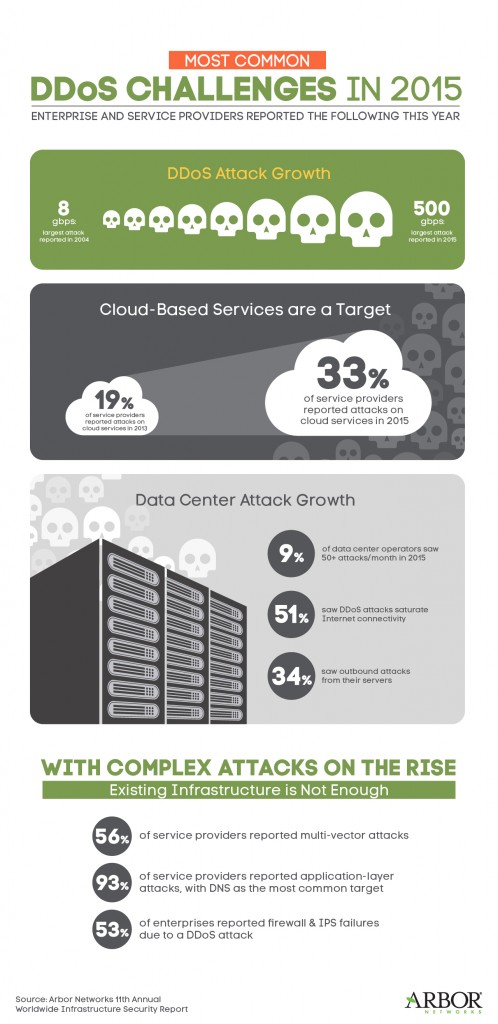 Arbor_WISR16_DDoS_infographic