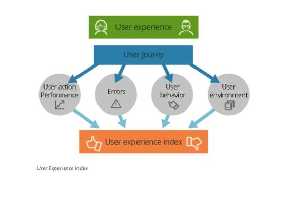 mobility_user_experience_index