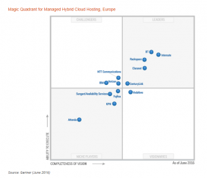 MQ Gartner BT Leader Managed Hybrid Cloud Hosting EU