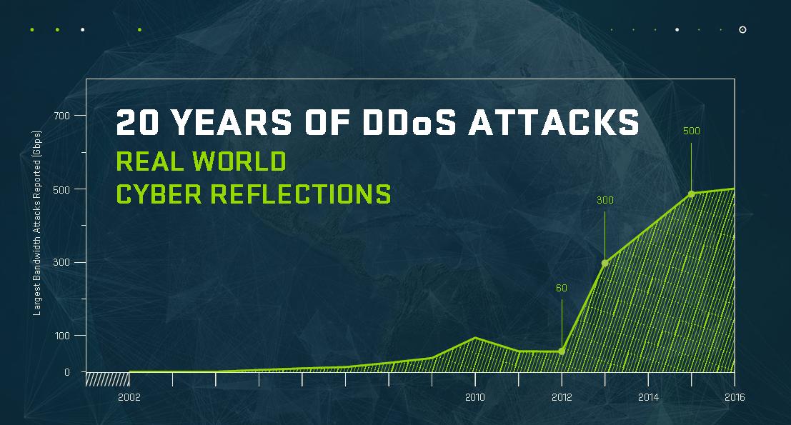20anni_DDoS