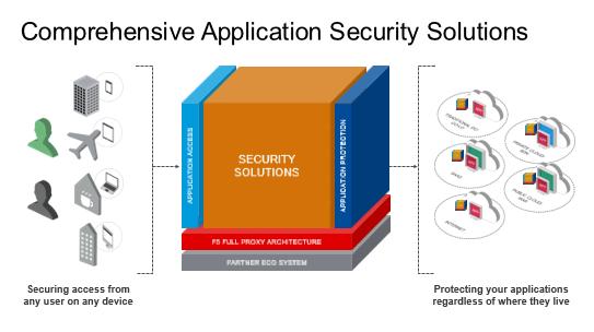 F5_sicurezza_approccio