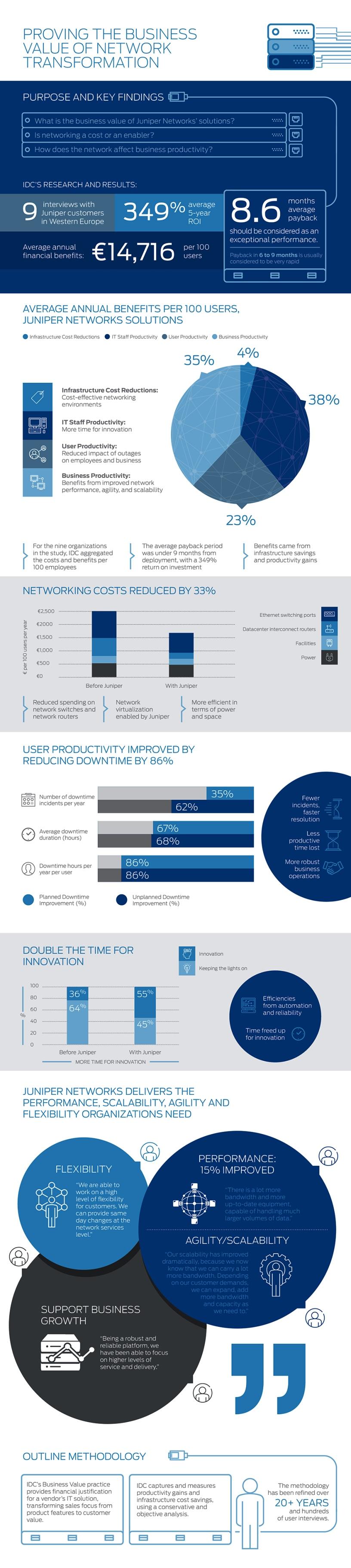 Juniper Infographic LR