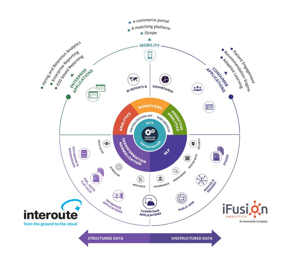 Interoute & iFusion Wheel