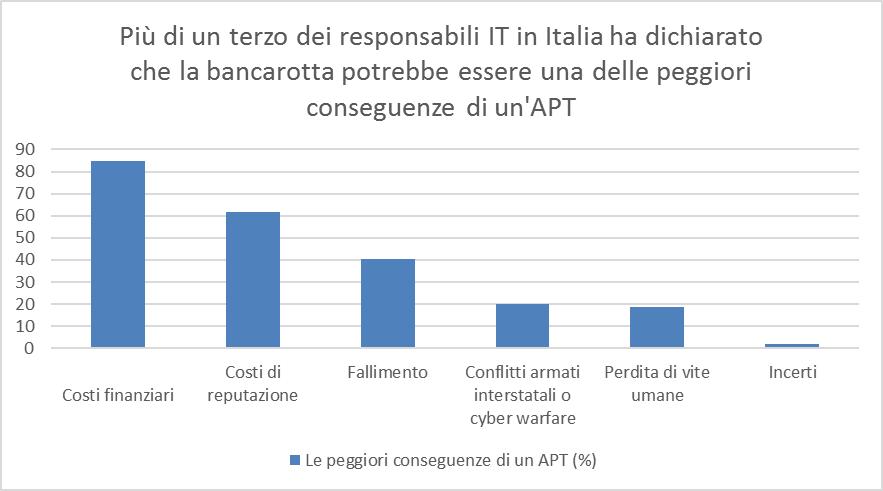 Bitdefender-study-APT-conseguenze-di-APT