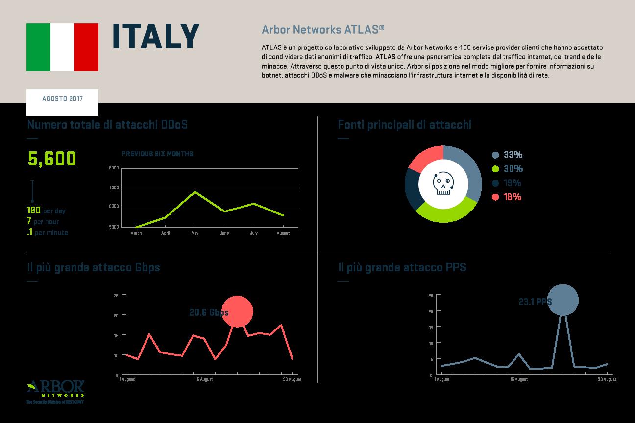 Italy-ATLAS-8.2017