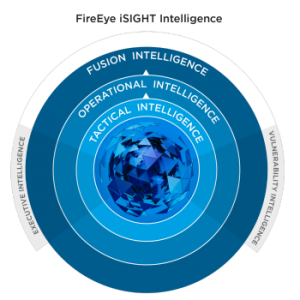 FireEye iSIGHT Intelligence