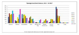 Rapporto Clusit_1H2017_Tipologia tecniche attacco_preview