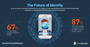 IBM_Identità