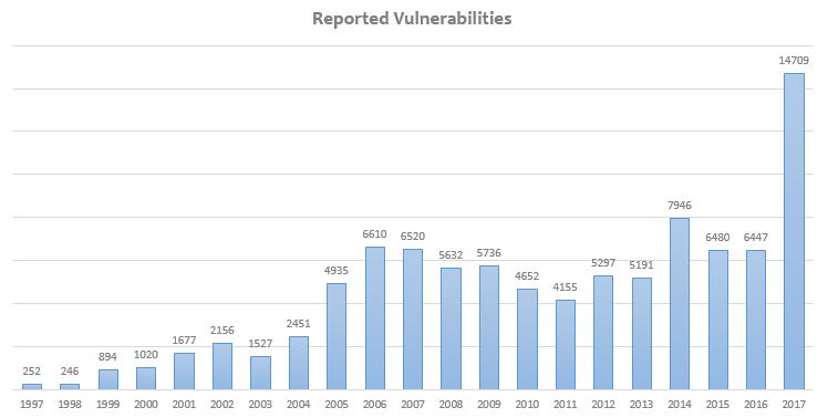 ESET_Vulnerabilites2017