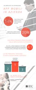 Infografica #IDCMobiz18