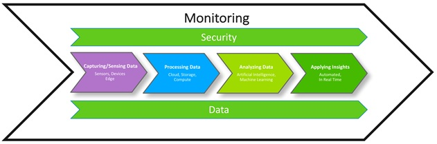 Dynatrace_monitoring