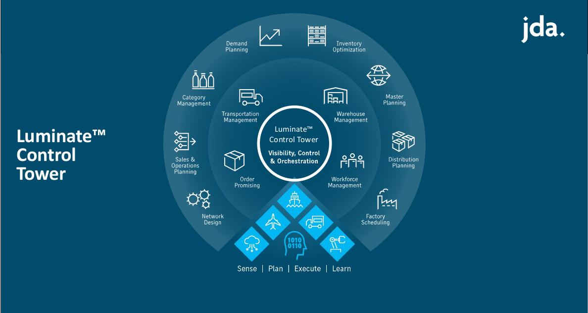 Gestire la extended supply chain con Luminate Control Tower - LineaEDP