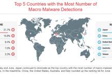 Trend Micro_Macro Malware_giugno
