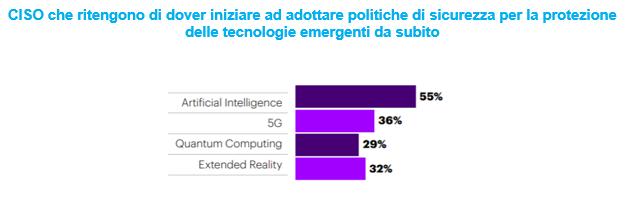 Accenture_img2_sicurezza tecnologie emergenti