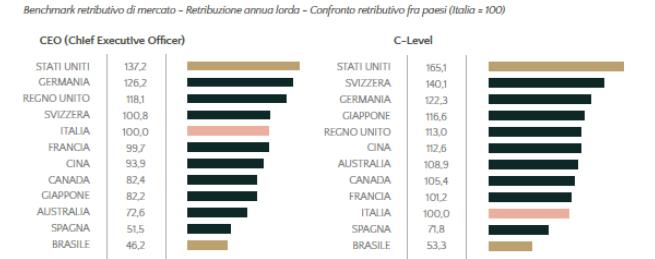 retribuzioni_paesi