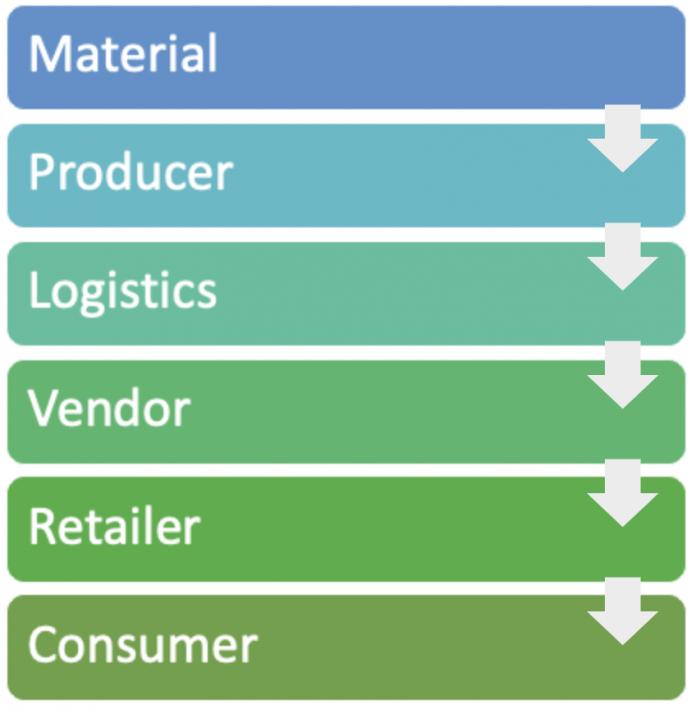 Palo Alto_IoT supply chain