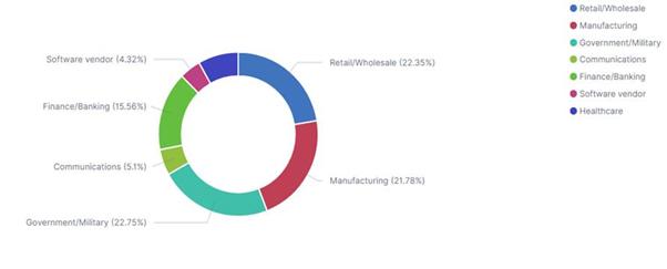 Figura 2: Distribuzione globale dei settori interessati