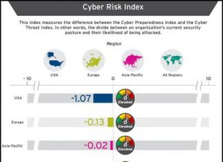 trend micro_cyber risk index 2021