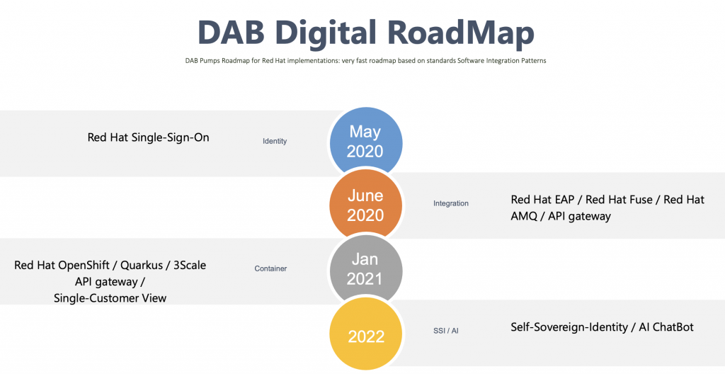 DAB Pumps Red Hat roadmap