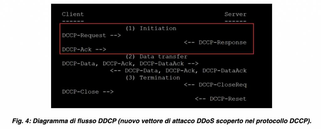 DDoS Akamai 2021