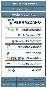 Oracle Verrazzano Enterprise Container Platform